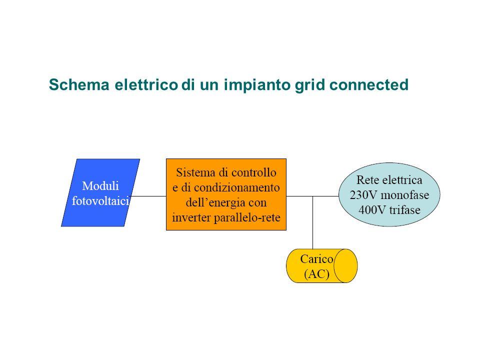 Schema elettrico di un impianto grid connected