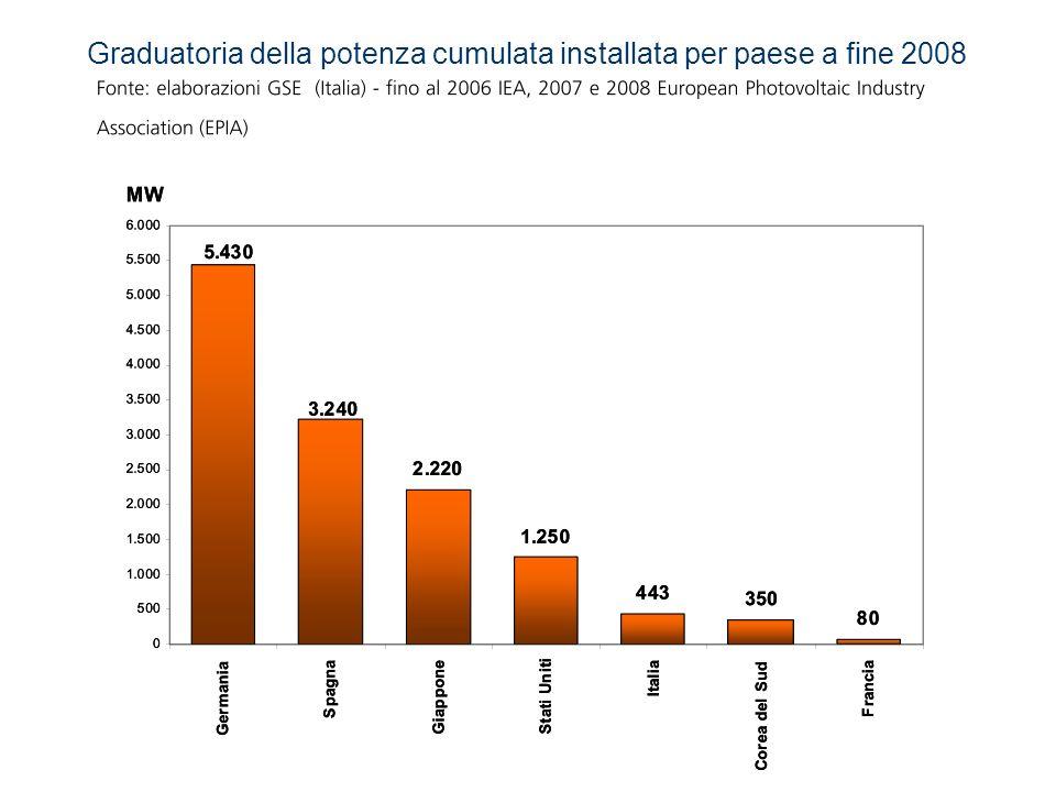 Graduatoria della potenza cumulata installata per paese a fine 2008
