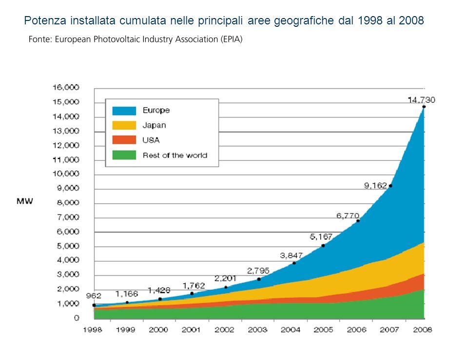 Potenza installata cumulata nelle principali aree geografiche dal 1998 al 2008