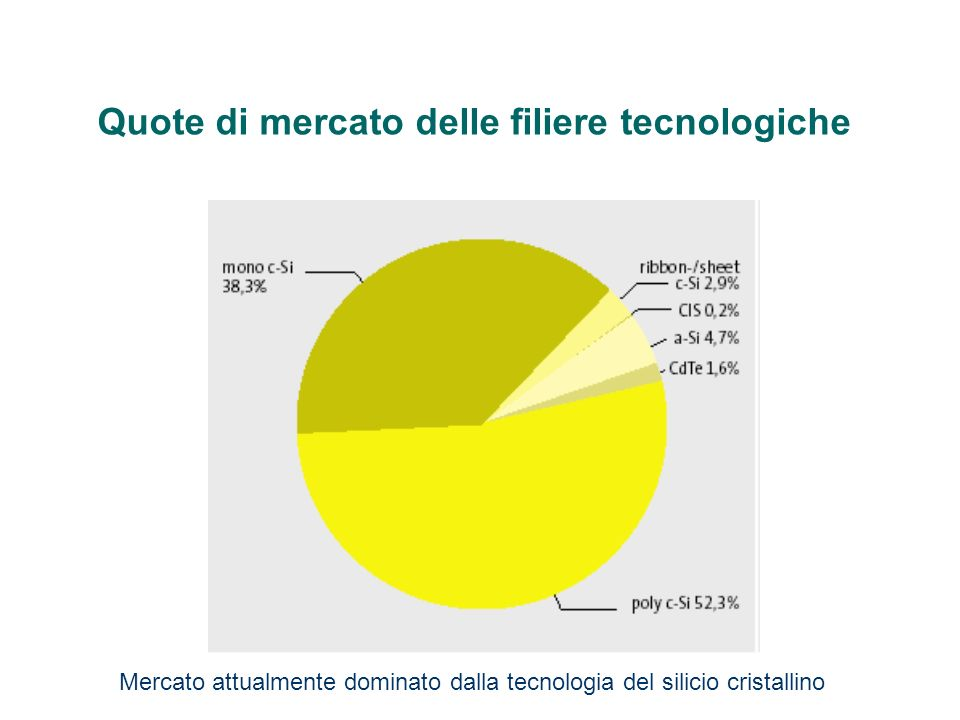 Quote di mercato delle filiere tecnologiche
