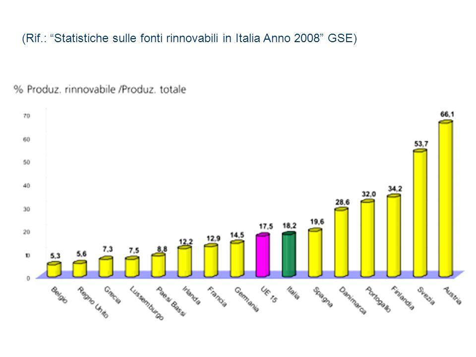 (Rif.: Statistiche sulle fonti rinnovabili in Italia Anno 2008 GSE)