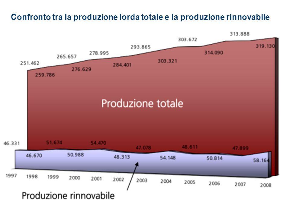 Confronto tra la produzione lorda totale e la produzione rinnovabile