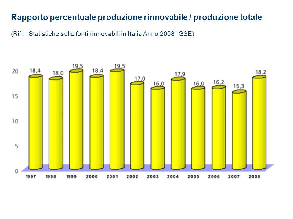 Rapporto percentuale produzione rinnovabile / produzione totale