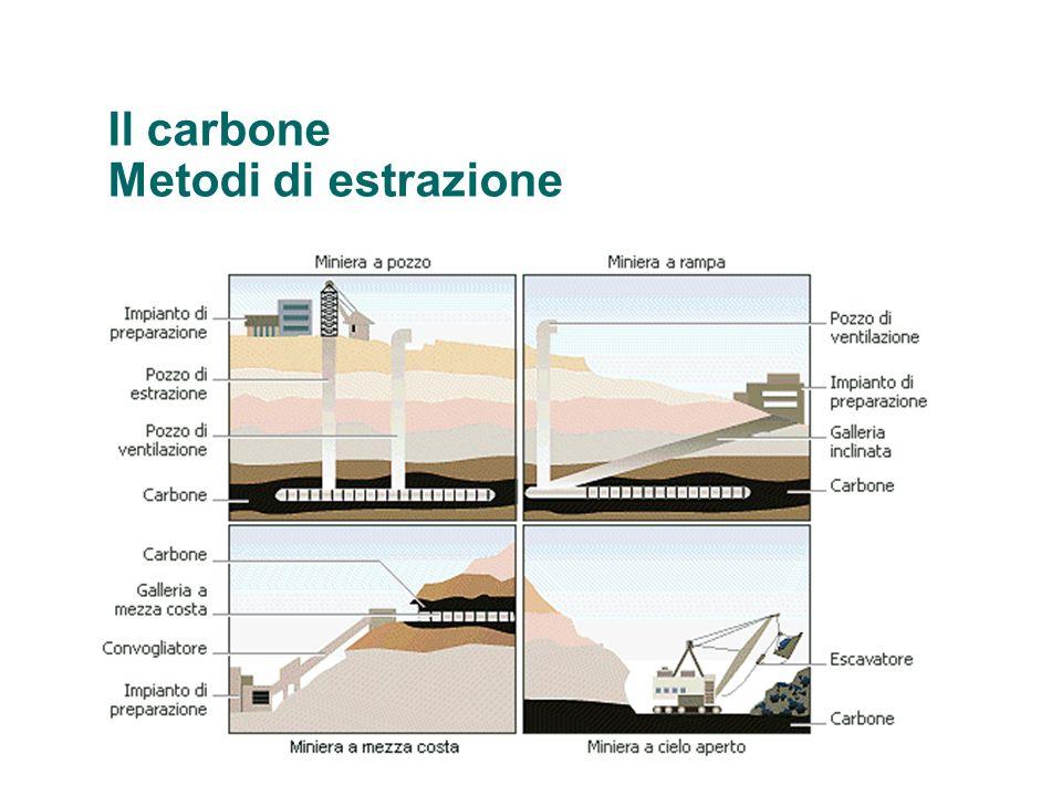 Il carbone Metodi di estrazione