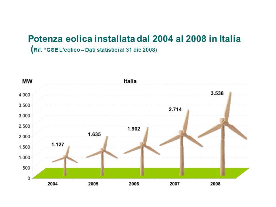 Potenza eolica installata dal 2004 al 2008 in Italia (Rif