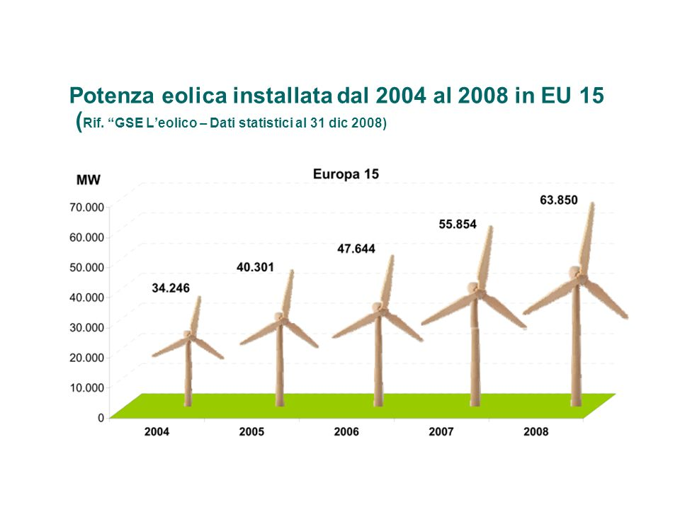Potenza eolica installata dal 2004 al 2008 in EU 15 (Rif