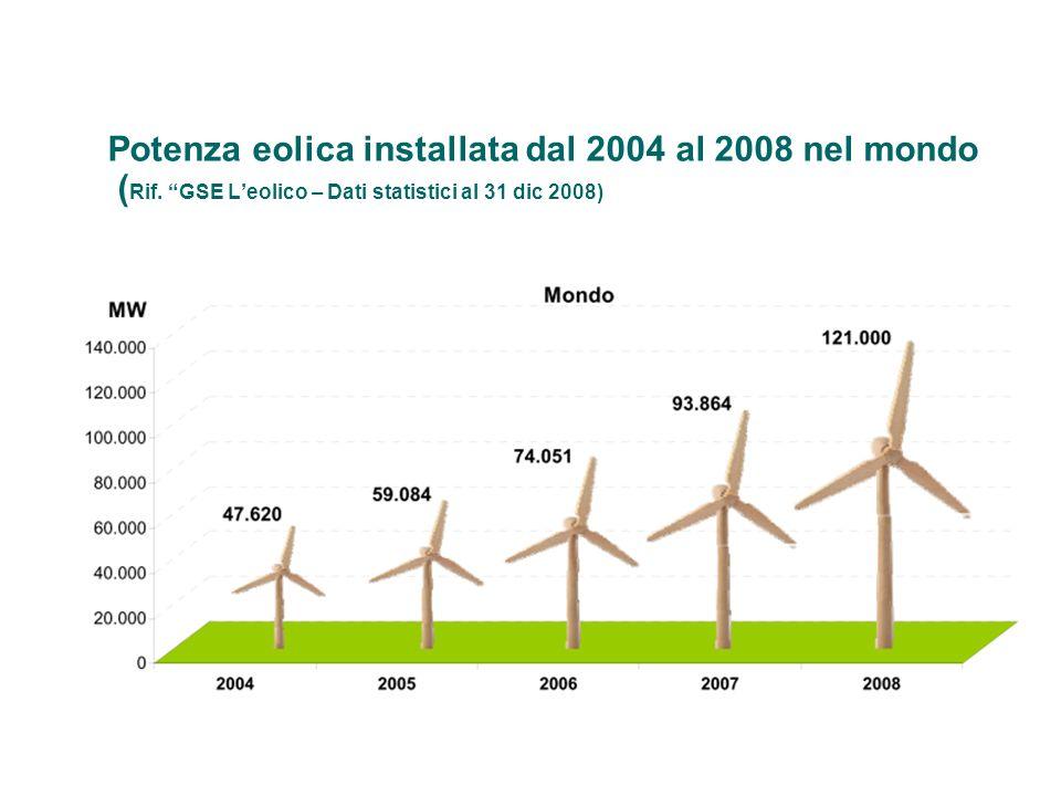Potenza eolica installata dal 2004 al 2008 nel mondo (Rif