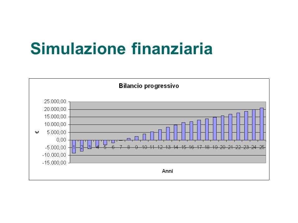Simulazione finanziaria