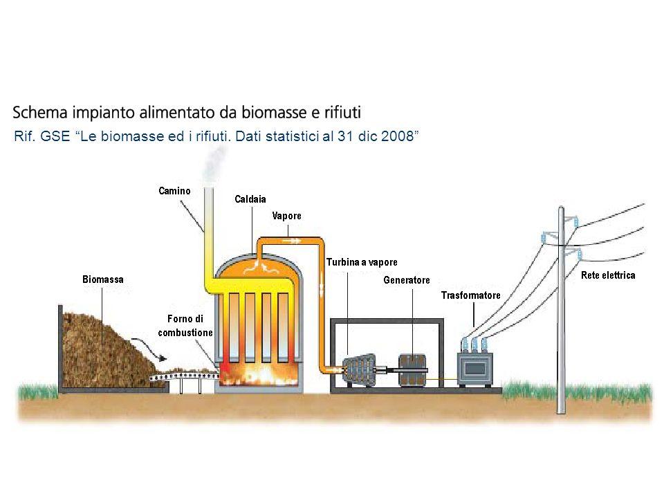 Rif. GSE Le biomasse ed i rifiuti. Dati statistici al 31 dic 2008
