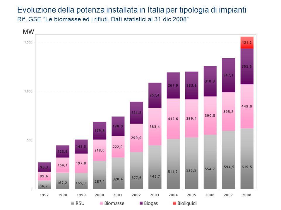 Evoluzione della potenza installata in Italia per tipologia di impianti