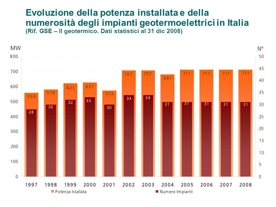 Evoluzione della potenza installata e della numerosità degli impianti geotermoelettrici in Italia (Rif.