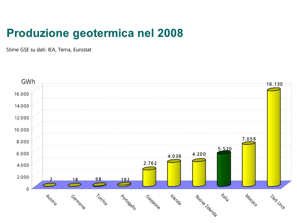 Produzione geotermica nel 2008