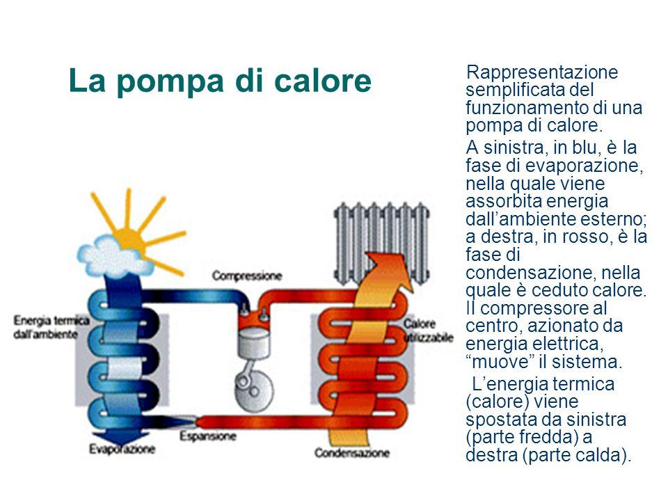 La pompa di calore Rappresentazione semplificata del funzionamento di una pompa di calore.