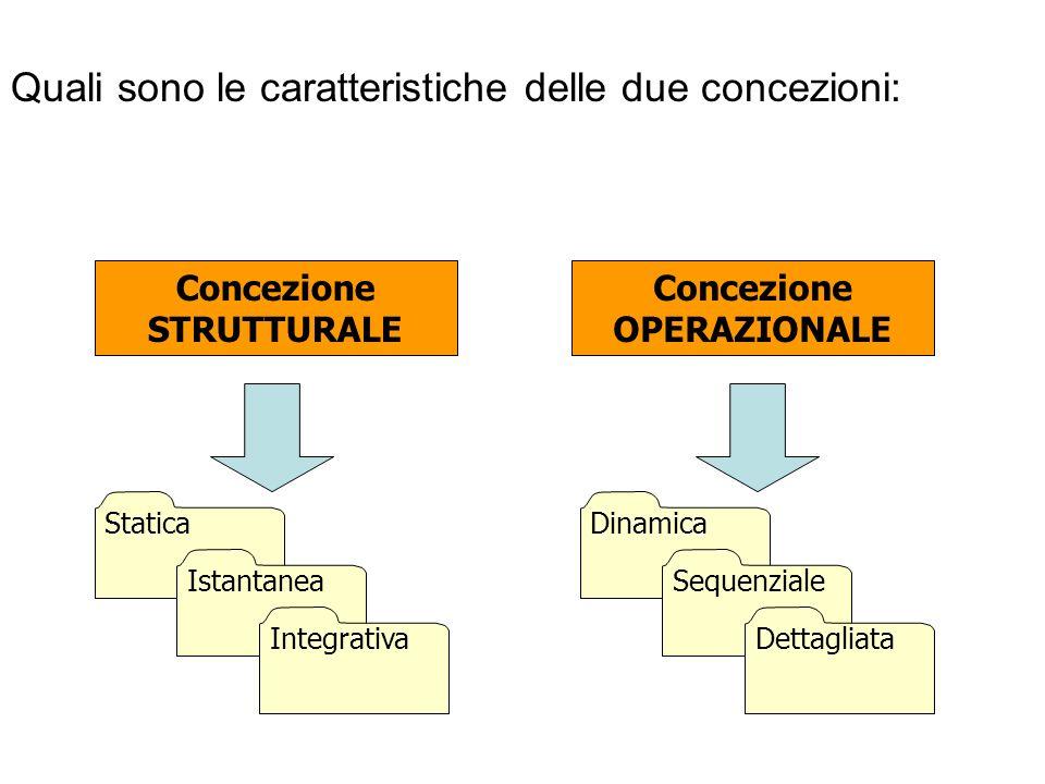 Concezione STRUTTURALE Concezione OPERAZIONALE
