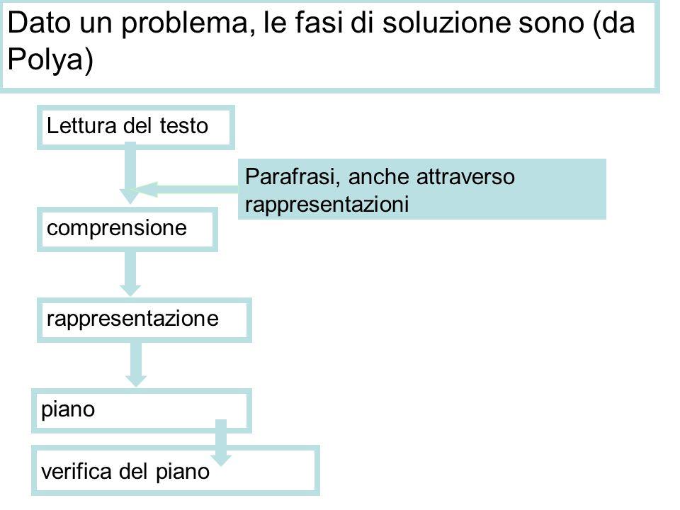 Dato un problema, le fasi di soluzione sono (da Polya)
