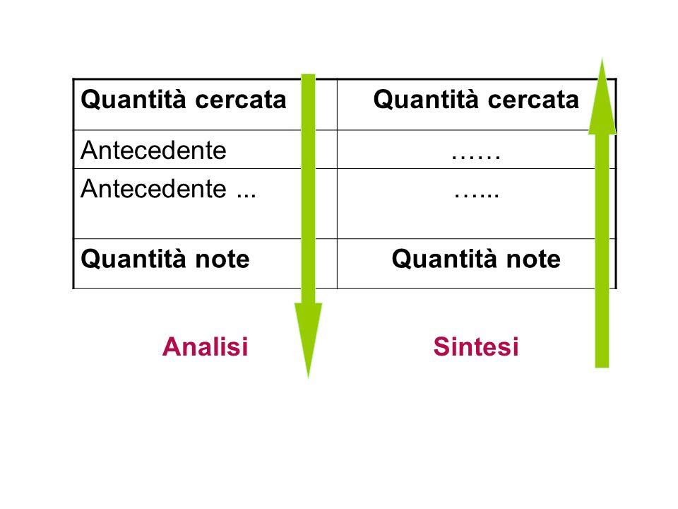 Quantità cercata Antecedente …… Antecedente ... …... Quantità note Analisi Sintesi
