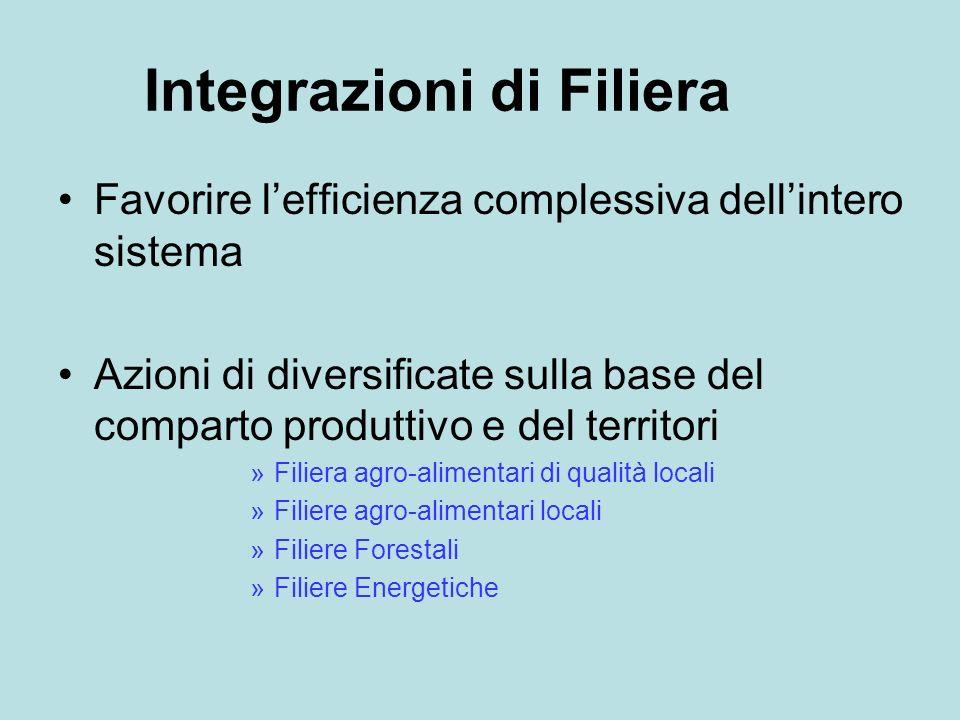 Integrazioni di Filiera