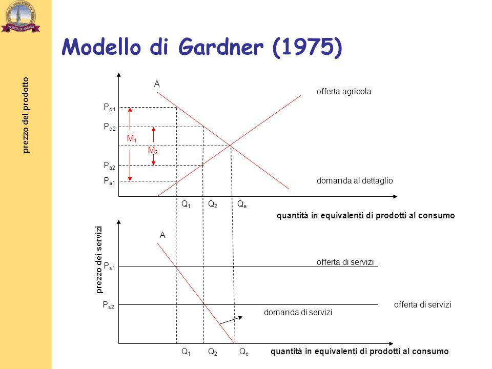 Modello di Gardner (1975) A offerta agricola Pd1 prezzo del prodotto