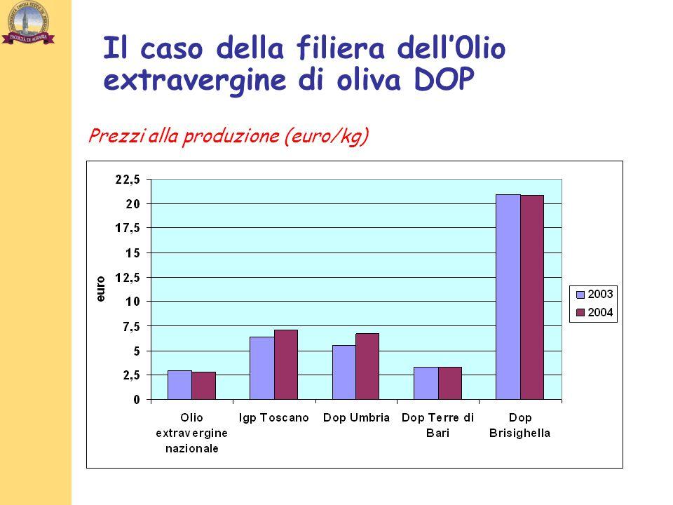 Prezzi alla produzione (euro/kg)