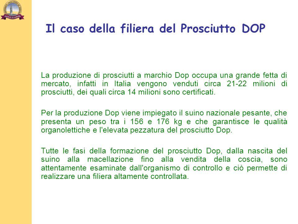Il caso della filiera del Prosciutto DOP