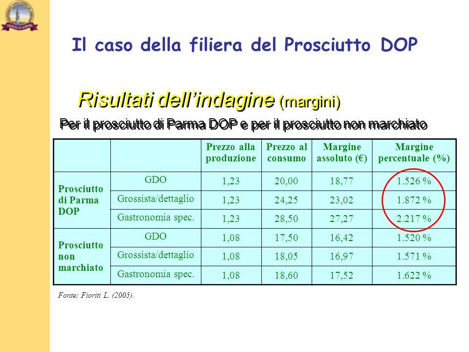 Prezzo alla produzione Margine percentuale (%)