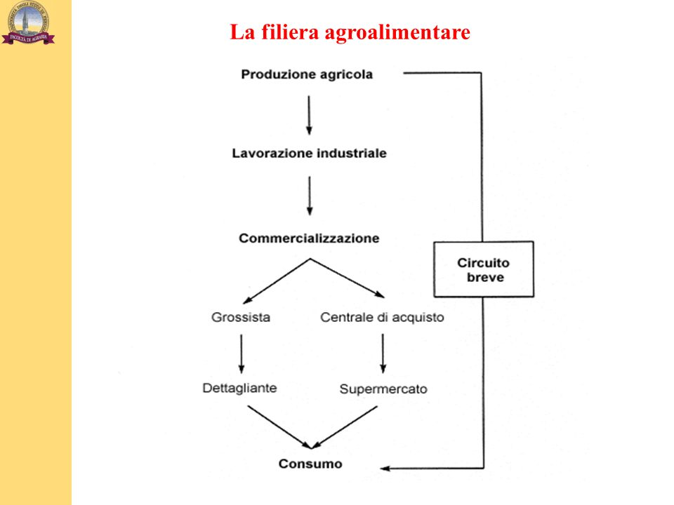 La filiera agroalimentare