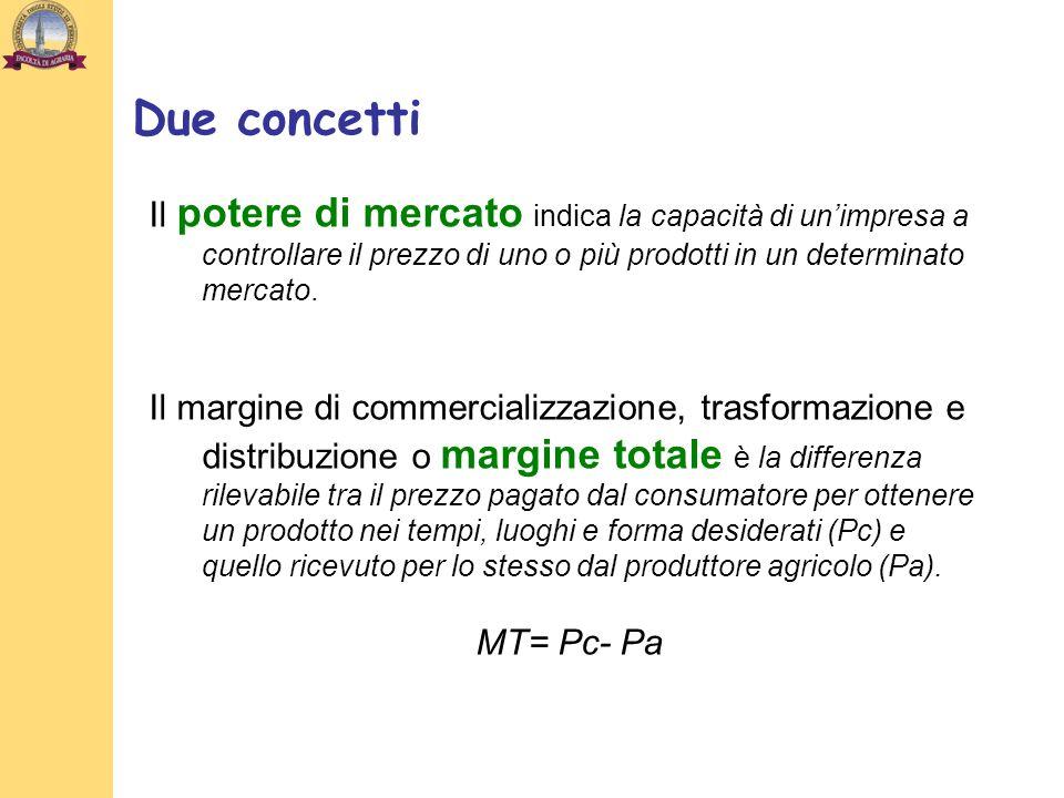 Due concetti Il potere di mercato indica la capacità di un'impresa a controllare il prezzo di uno o più prodotti in un determinato mercato.