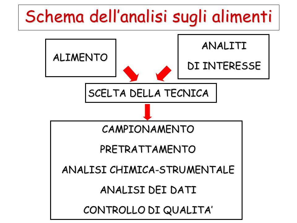 Schema dell'analisi sugli alimenti