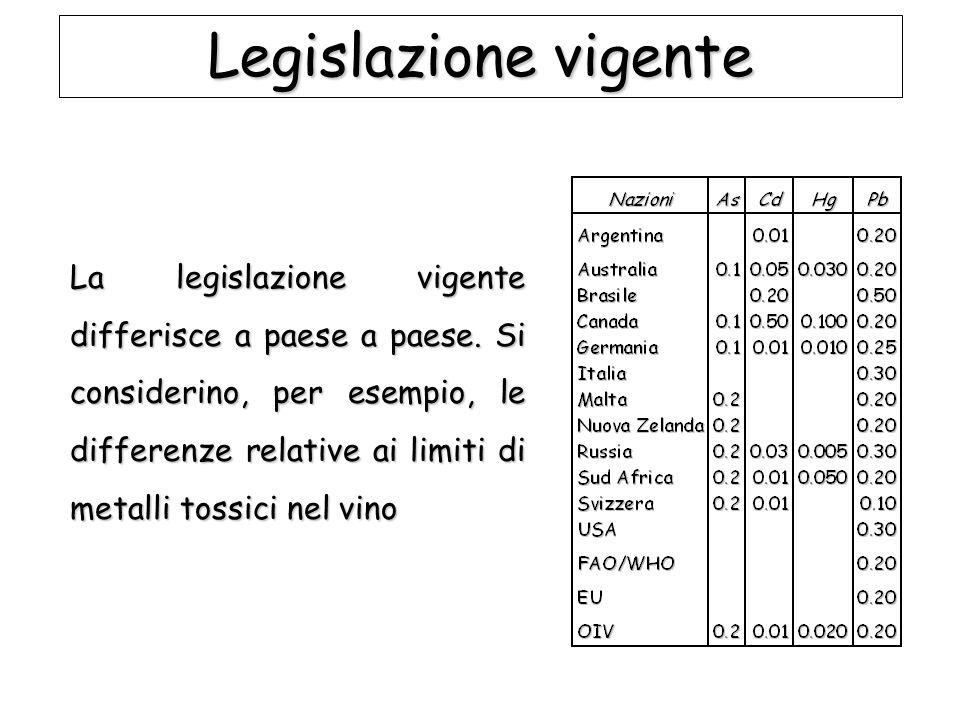 Legislazione vigente
