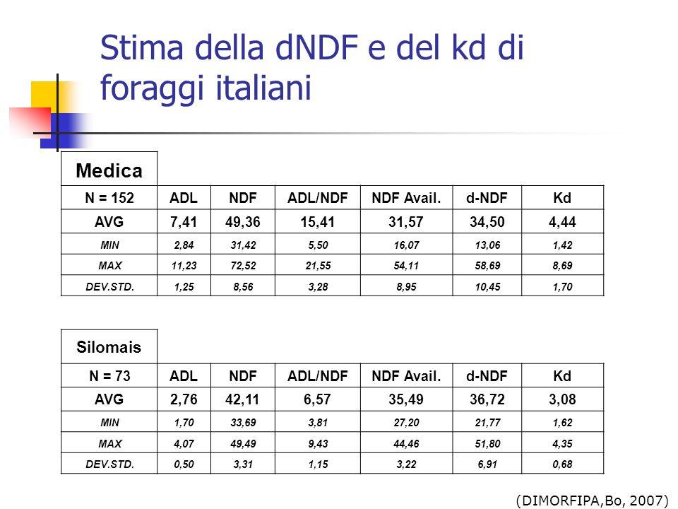 Stima della dNDF e del kd di foraggi italiani
