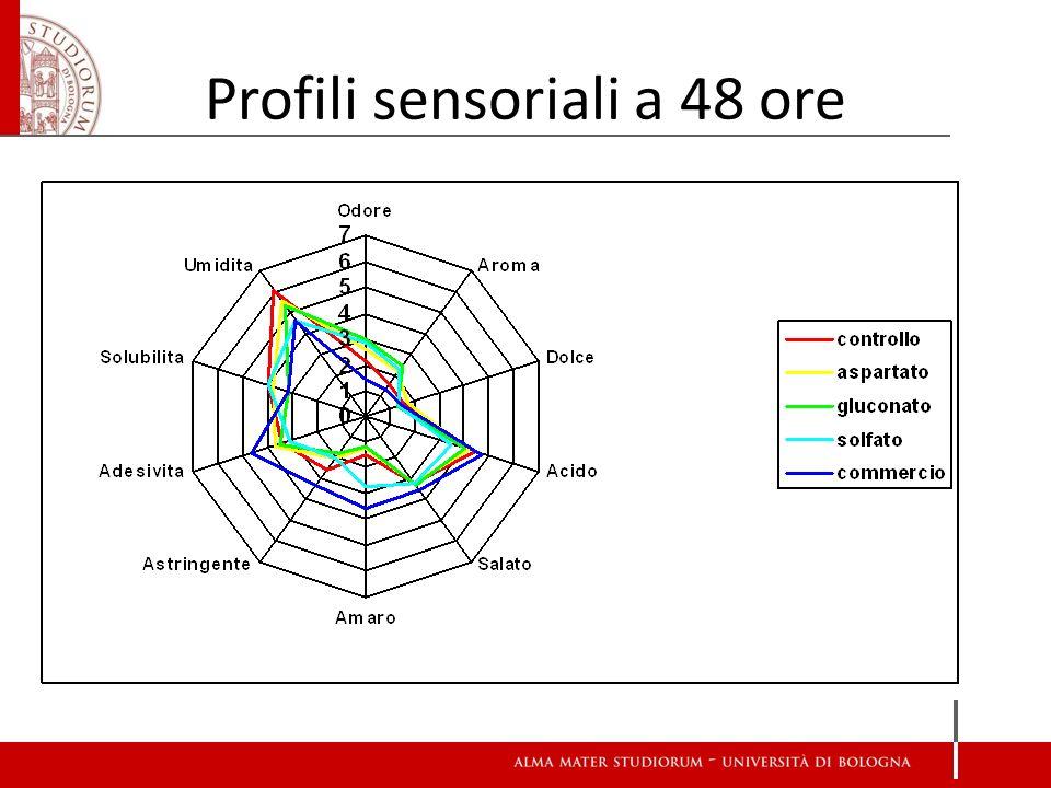 Profili sensoriali a 48 ore