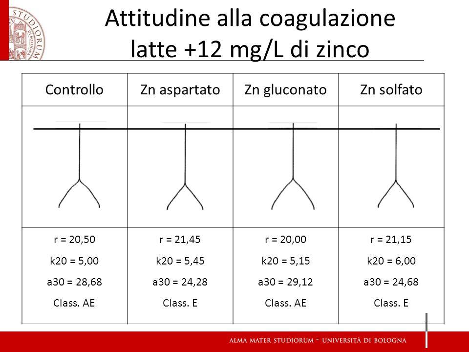 Attitudine alla coagulazione latte +12 mg/L di zinco