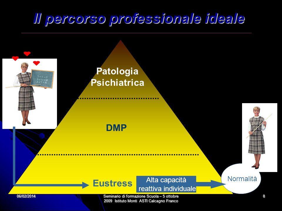 Il percorso professionale ideale Patologia Psichiatrica
