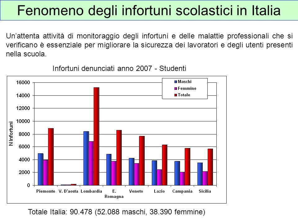 Fenomeno degli infortuni scolastici in Italia