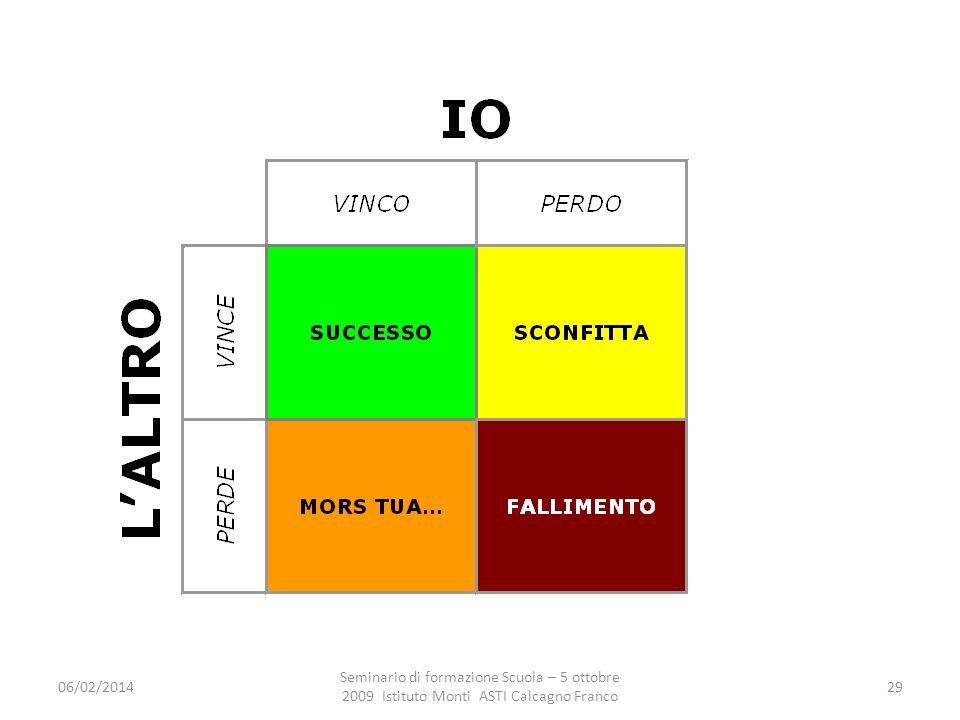 27/03/2017 Seminario di formazione Scuola – 5 ottobre 2009 Istituto Monti ASTI Calcagno Franco