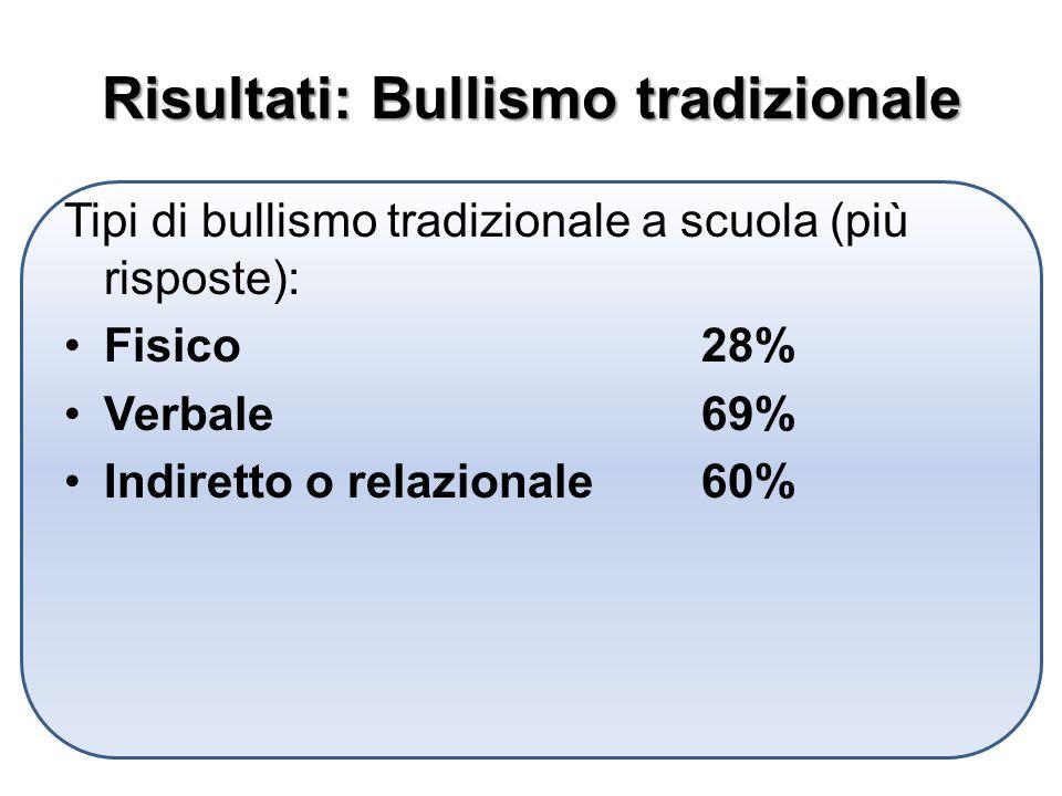 Risultati: Bullismo tradizionale