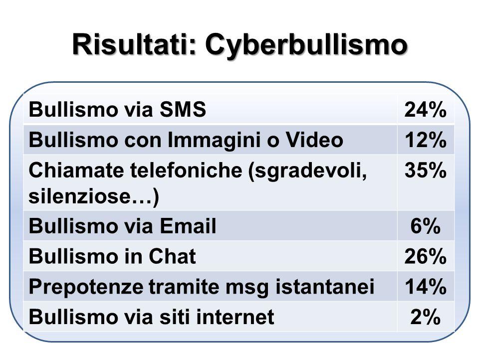 Risultati: Cyberbullismo