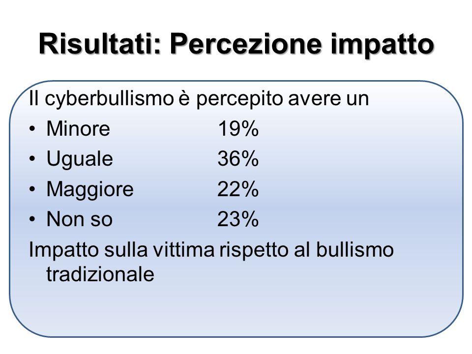 Risultati: Percezione impatto