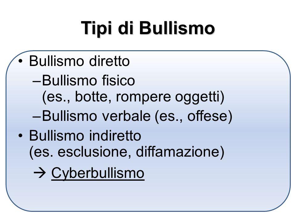 Tipi di Bullismo Bullismo diretto