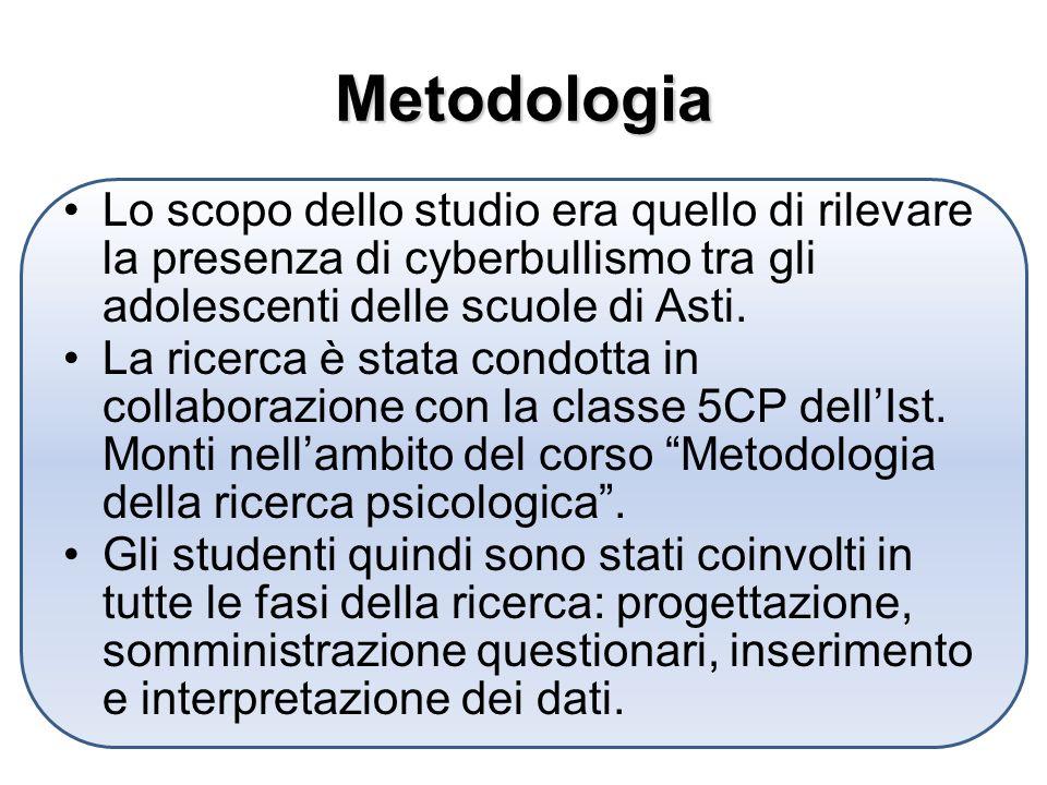 Metodologia Lo scopo dello studio era quello di rilevare la presenza di cyberbullismo tra gli adolescenti delle scuole di Asti.