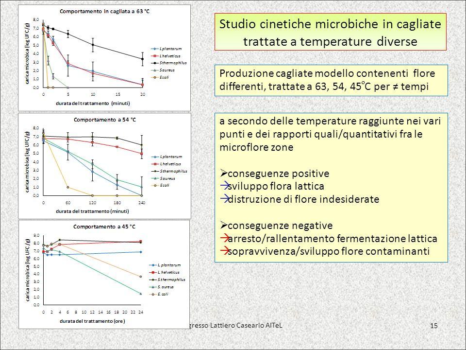 Studio cinetiche microbiche in cagliate trattate a temperature diverse