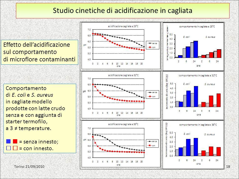 Studio cinetiche di acidificazione in cagliata