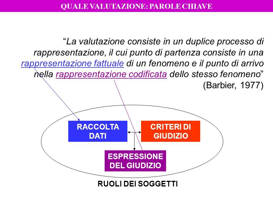 QUALE VALUTAZIONE: PAROLE CHIAVE ESPRESSIONE DEL GIUDIZIO