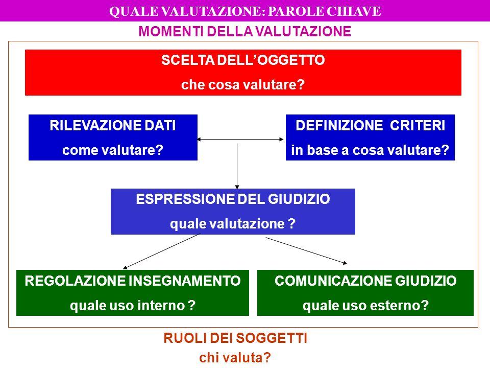 QUALE VALUTAZIONE: PAROLE CHIAVE