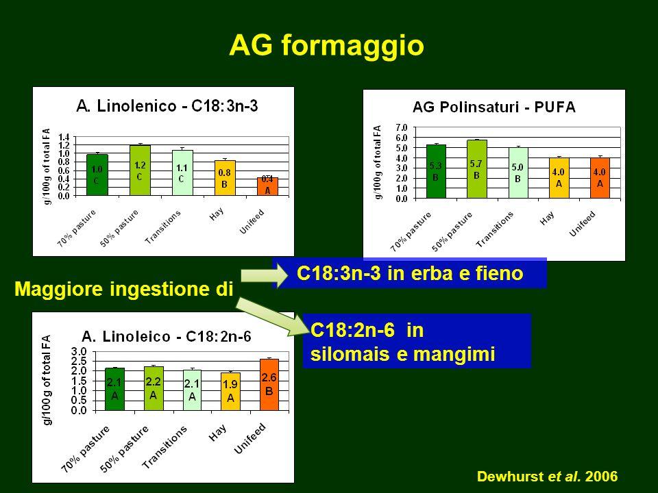 AG formaggio C18:3n-3 in erba e fieno Maggiore ingestione di