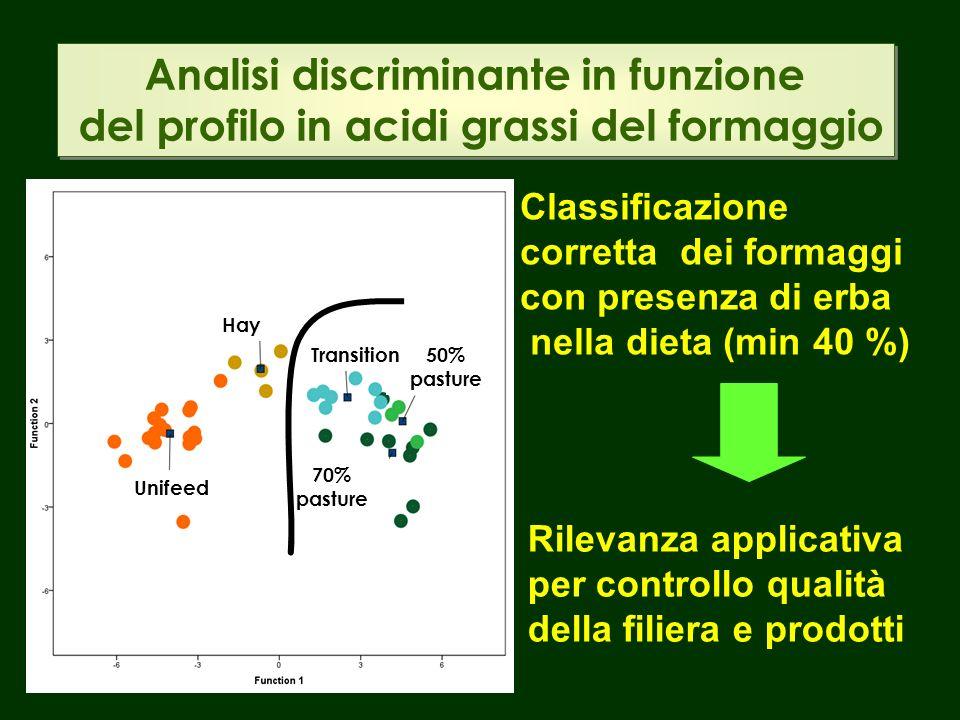 Analisi discriminante in funzione del profilo in acidi grassi del formaggio