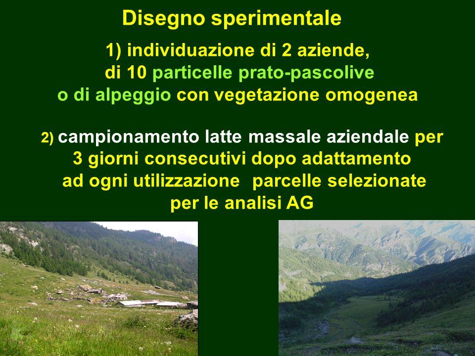 Disegno sperimentale 1) individuazione di 2 aziende, di 10 particelle prato-pascolive o di alpeggio con vegetazione omogenea.