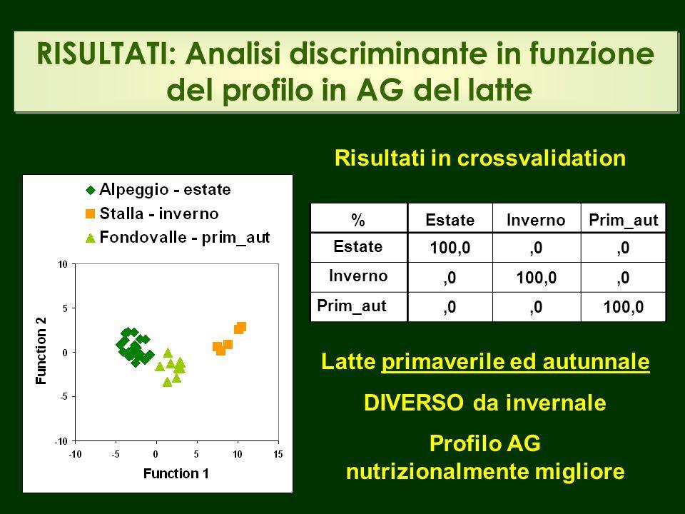 RISULTATI: Analisi discriminante in funzione del profilo in AG del latte
