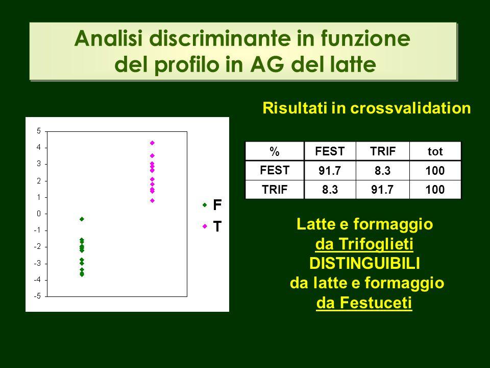 Analisi discriminante in funzione del profilo in AG del latte