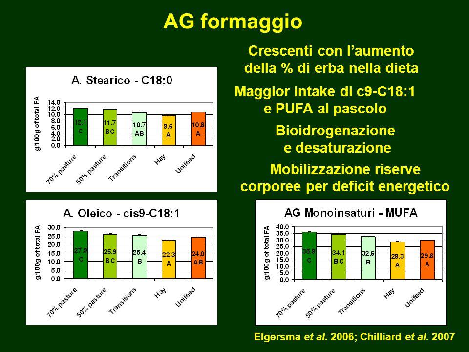 AG formaggio Crescenti con l'aumento della % di erba nella dieta